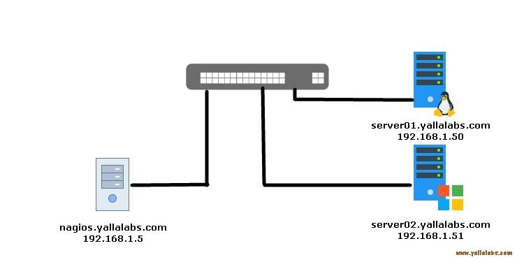 install nagios core on centos 7 and monitor servers 01