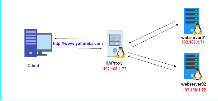 How to setup HAProxy as Layer 7 Load Balancer for Nginx on CentOS 7