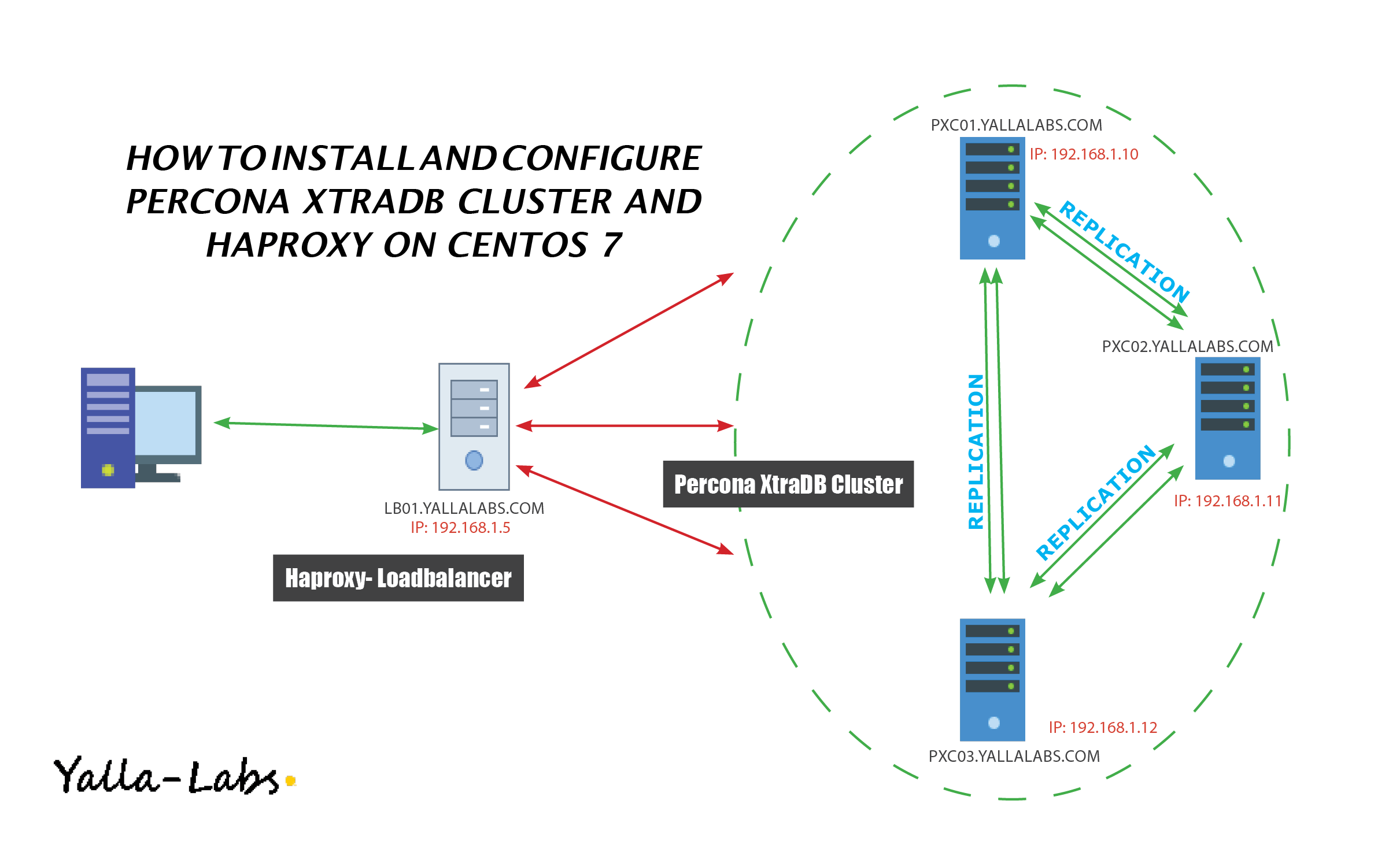 Installing and Configuring Percona XtraDB Cluster High Availability