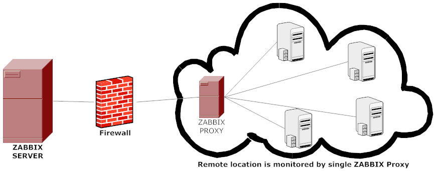 How to Install and Configure Zabbix Proxy 3 4 on CentOS 7