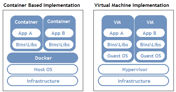 Docker vs. Virtual Machines